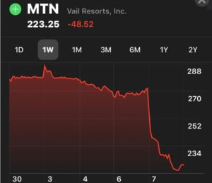 Vail Resorts' Stock Suffered Greatest Loss In History